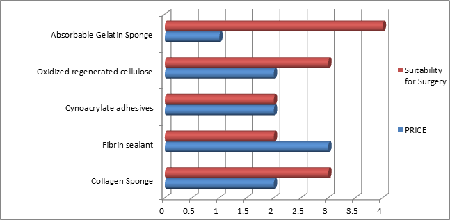 absorbable gelatin sponge vs oxidised regenerated cellulose vs cynoacrylate adhesives vs fibrin sealant vs collagen sponge