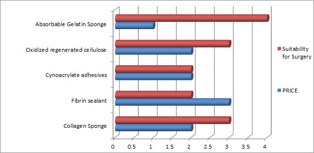 absorbable gelatin sponge vs oxidised regenerated cellulose vs cynoacrylate adhesives vs fibrin sealant vs collagen sponge